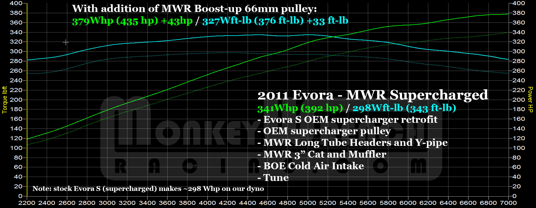 Mwr Lotus Evora S Exige V6 Boost Up Kit Supercharger Nose 2012 Wiring Diagram Evoras Mwrexh Stvsmwr66pulley